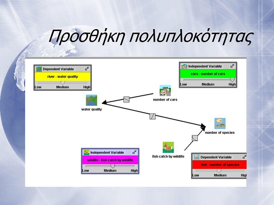 Προσθήκη πολυπλοκότητας