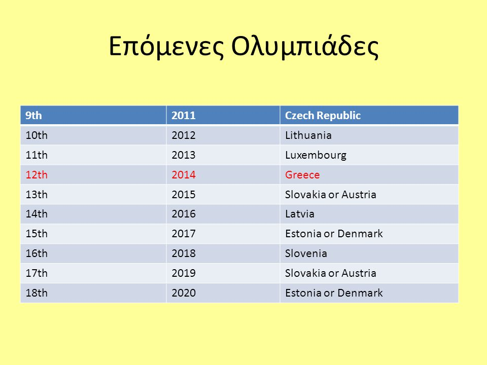 Επόμενες Ολυμπιάδες 9th2011Czech Republic 10th2012Lithuania 11th2013Luxembourg 12th2014Greece 13th2015Slovakia or Austria 14th2016Latvia 15th2017Estonia or Denmark 16th2018Slovenia 17th2019Slovakia or Austria 18th2020Estonia or Denmark