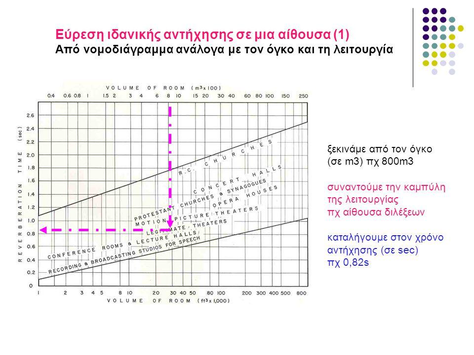 Εύρεση ιδανικής αντήχησης σε μια αίθουσα (1) Από νομοδιάγραμμα ανάλογα με τον όγκο και τη λειτουργία ξεκινάμε από τον όγκο (σε m3) πχ 800m3 συναντούμε την καμπύλη της λειτουργίας πχ αίθουσα διλέξεων καταλήγουμε στον χρόνο αντήχησης (σε sec) πχ 0,82s