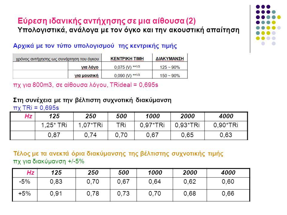Εύρεση ιδανικής αντήχησης σε μια αίθουσα (2) Υπολογιστικά, ανάλογα με τον όγκο και την ακουστική απαίτηση Αρχικά με τον τύπο υπολογισμού της κεντρικής τιμής πχ για 800m3, σε αίθουσα λόγου, TRideal = 0,695s Στη συνέχεια με την βέλτιστη συχνοτική διακύμανση πχ TRi = 0,695s Τέλος με τα ανεκτά όρια διακύμανσης της βέλτιστης συχνοτικής τιμής πχ για διακύμανση +/-5% Hz125250500100020004000 1,25* TRi1,07*TRiTRi0,97*TRi0,93*TRi0,90*TRi 0,870,740,700,670,650,63 Hz125250500100020004000 -5%0,830,700,670,640,620,60 +5%0,910,780,730,700,680,66