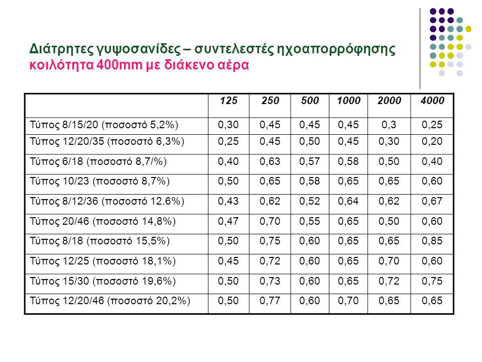 mm Hz125250500100020004000 Τύπος 8/15/20 (ποσοστό 5,2%)0,300,450,50,500,250,10 Τύπος 12/20/35 (ποσοστό 6,3%)0,350,450,550,400,200,05 Τύπος 6/18 (ποσοστό 8,7/%)0,250,500,65 0,450,15 Τύπος 10/23 (ποσοστό 8,7%)0,250,500,800,850,600,50 Τύπος 8/12/36 (ποσοστό 12.6%)0,250,550,700,750,550,20 Τύπος 20/46 (ποσοστό 14,8%)0,200,550,800,930,400,25 Τύπος 8/18 (ποσοστό 15,5%)0,250,500,950,900,600,30 Τύπος 12/25 (ποσοστό 18,1%)0,250,500,800,850,650,30 Τύπος 15/30 (ποσοστό 19,6%)0,250,500,900,800,650,40 Τύπος 12/20/46 (ποσοστό 20,2%)0,250,550,900,950,600,35 Διάτρητες γυψοσανίδες – συντελεστές ηχοαπορρόφησης κοιλότητα 60mm με πετροβάμβακα 40Kg/m3, 30mm