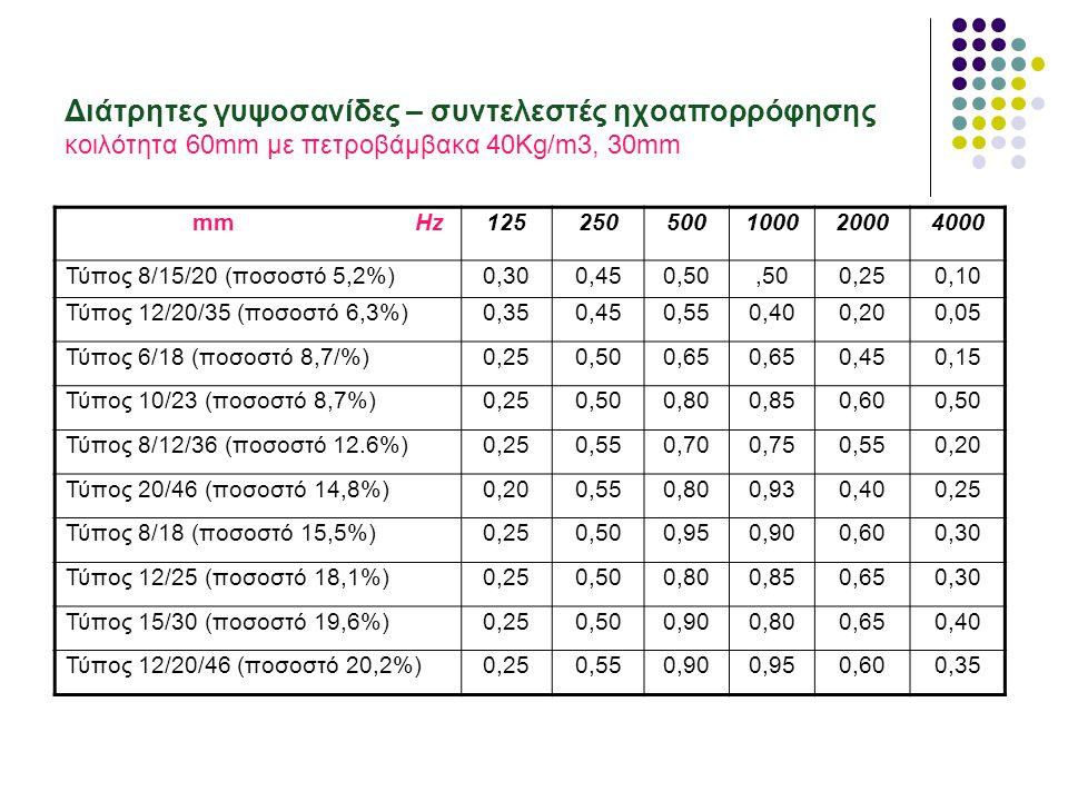 125250500100020004000 Οπή Φ3,5, διάκεντρος 20 (ποσοστό 5%) 0,300,650,600,800,700,45 Οπή Φ1, διάκεντρος 4 (ποσοστό 10%) 0,300,700,80 Οπή Φ3, διάκεντρος 8 (ποσοστό 15%) 0.200,700,850,750,900,95 Οπή Φ4, διάκεντρος 10 (ποσοστό 15%) 0,150,500,70 0800,80 Οπή Φ2, διάκεντρος 5 (ποσοστό 20%) 0,200,700,800,600,90 Διάτρητα μεταλλικά - συντελεστές ηχοαπορρόφησης κοιλότητα 50mm με υαλοβάμβακα 25Kg/m3, 25mm Διάτρητα ξύλινα - συντελεστές ηχοαπορρόφησης κοιλότητα 100mm με πετροβάμβακα 25Kg/m3, 25mm 125250500100020004000 Οπή Φ0,5 (ποσοστό 10%) ΕΟΠΛ 50mm 0,400,900,800,500,400,30 Οπή Φ0,8, διάκεντρος 1,6 (ποσοστό 5%) 0,300,950,900,750,700,60 Οπή Φ0,8, διάκεντρος 2 (ποσοστό 12%) 0,400,950,850,650,500,40 Οπή Φ0,8, διάκεντρος 3,2 (ποσοστό 19%) 0,500,950,550,300,250,15