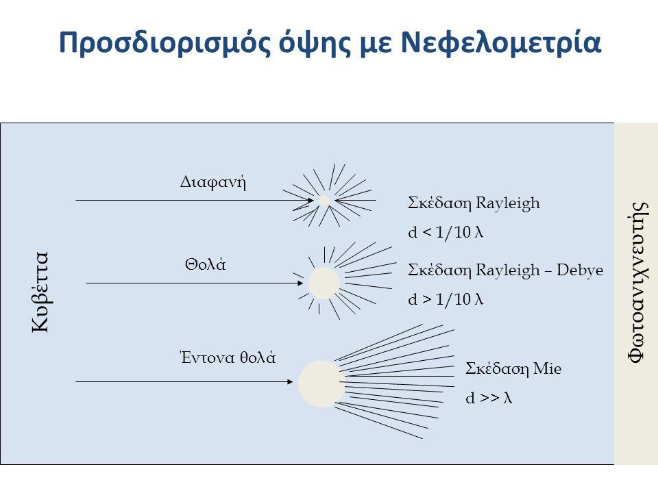 Προσδιορισμός όψης με Νεφελομετρία Διαφανή Θολά Έντονα θολά Σκέδαση Rayleigh d < 1/10 λ Σκέδαση Rayleigh – Debye d > 1/10 λ Σκέδαση Mie d >> λ Κυβέττα