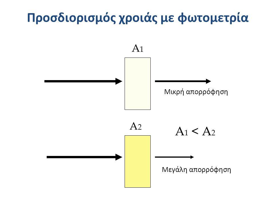 Προσδιορισμός χροιάς με φωτομετρία Μεγάλη απορρόφηση Μικρή απορρόφηση Α1Α1 Α2Α2 Α 1 < Α 2