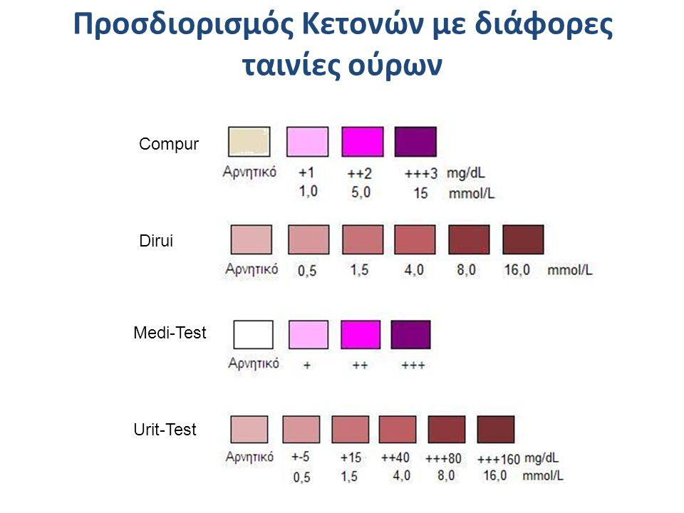 Compur Dirui Medi-Test Urit-Test Προσδιορισμός Κετονών με διάφορες ταινίες ούρων