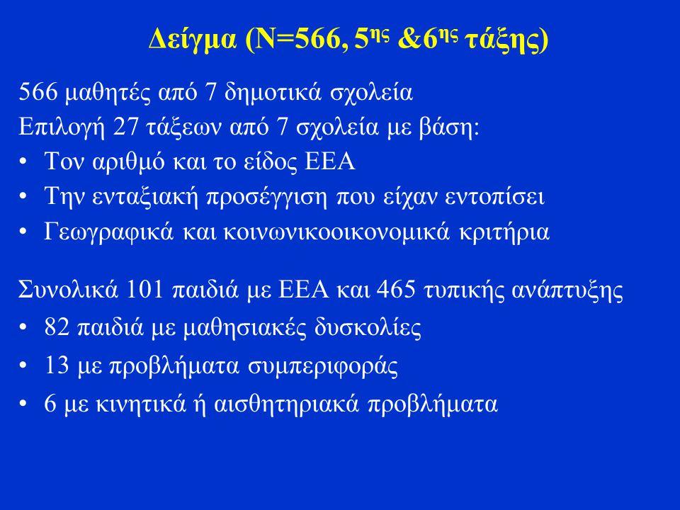Δείγμα (Ν=566, 5 ης &6 ης τάξης) 566 μαθητές από 7 δημοτικά σχολεία Επιλογή 27 τάξεων από 7 σχολεία με βάση: Τον αριθμό και το είδος ΕΕΑ Την ενταξιακή