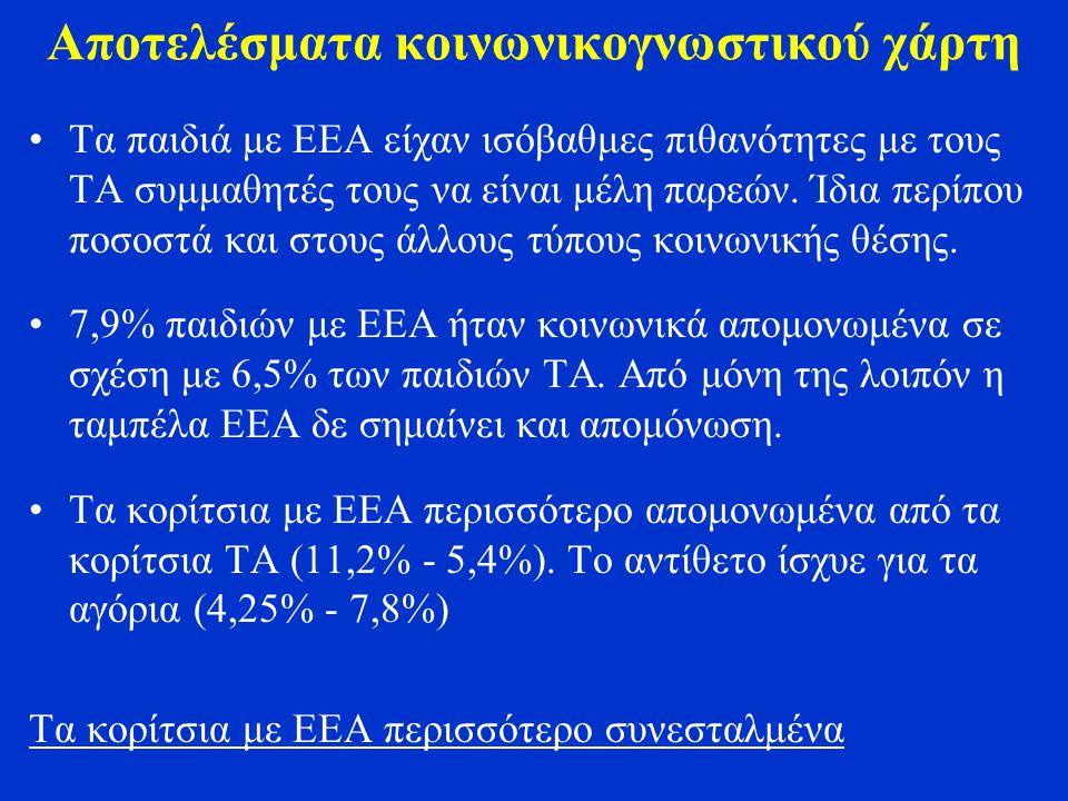 Αποτελέσματα κοινωνικογνωστικού χάρτη Τα παιδιά με ΕΕΑ είχαν ισόβαθμες πιθανότητες με τους ΤΑ συμμαθητές τους να είναι μέλη παρεών.