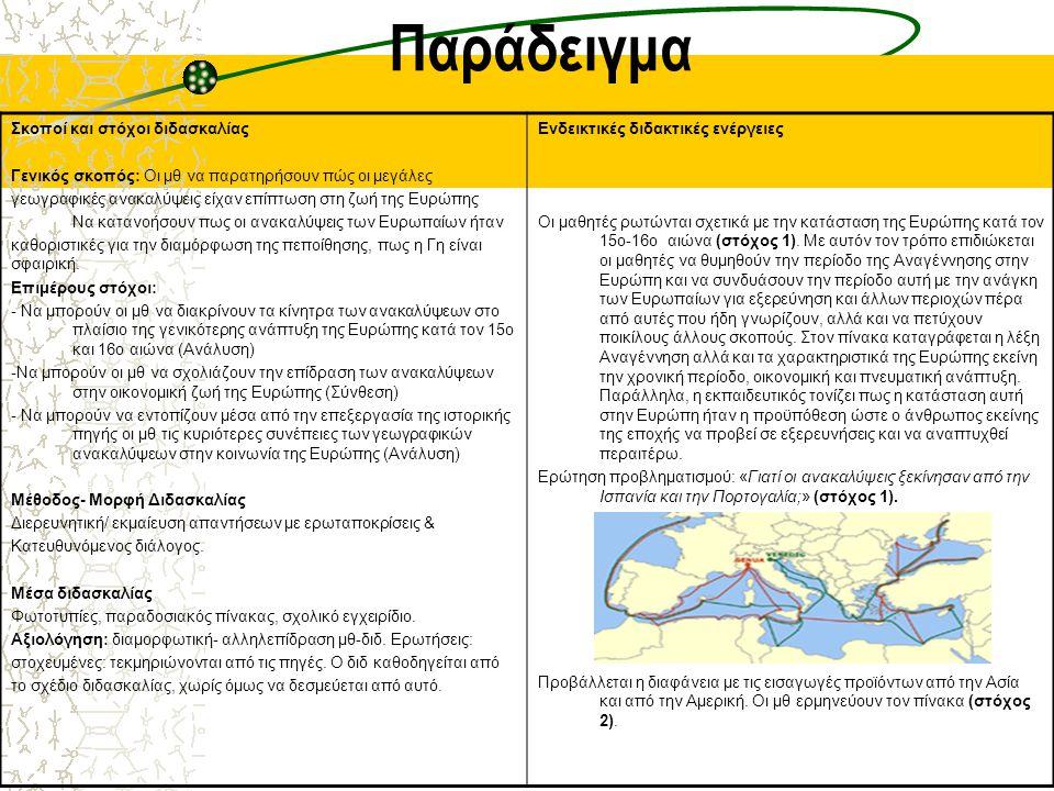 Παράδειγμα Σκοποί και στόχοι διδασκαλίας Γενικός σκοπός: Οι μθ να παρατηρήσουν πώς οι μεγάλες γεωγραφικές ανακαλύψεις είχαν επίπτωση στη ζωή της Ευρώπ