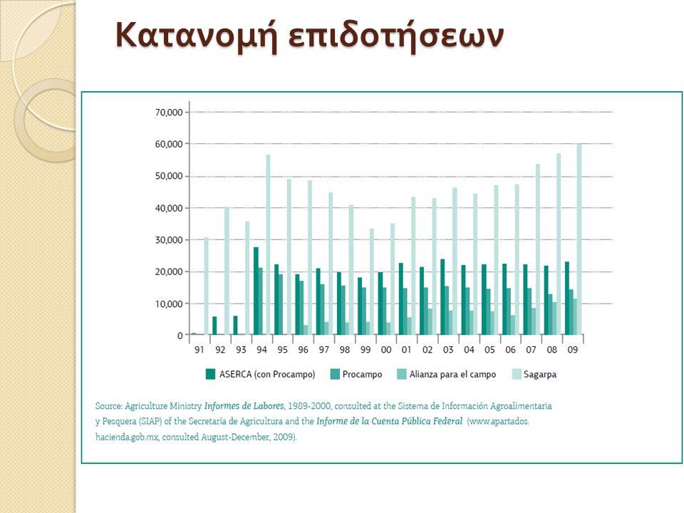 Κατανομή επιδοτήσεων