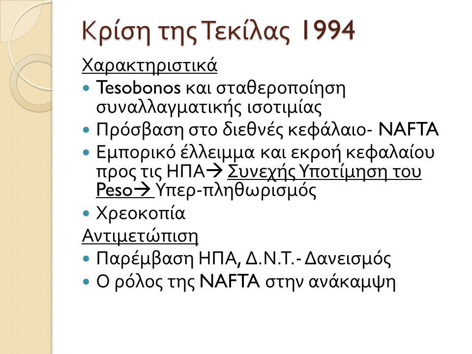 Κρίση της Τεκίλας 1994 Χαρακτηριστικά Tesobonos και σταθεροποίηση συναλλαγματικής ισοτιμίας Πρόσβαση στο διεθνές κεφάλαιο - NAFTA Εμπορικό έλλειμμα κα