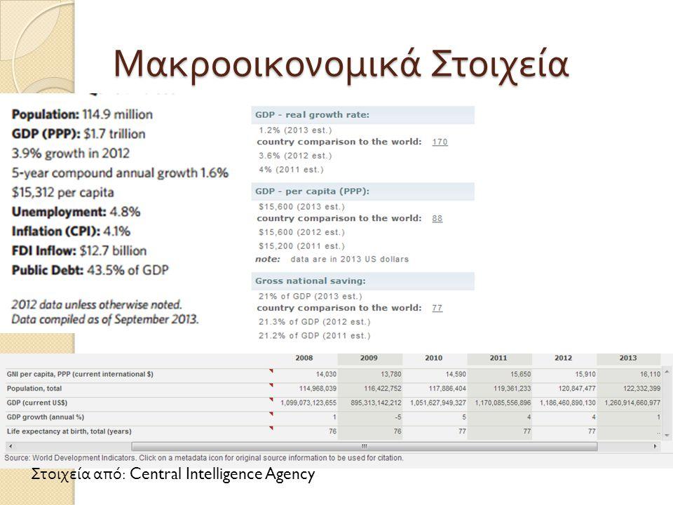Μακροοικονομικά Στοιχεία Στοιχεία από : Central Intelligence Agency