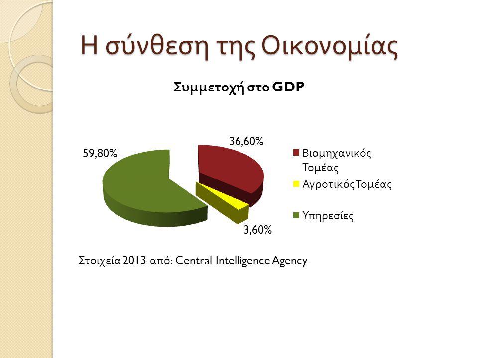 Η σύνθεση της Οικονομίας Στοιχεία 2013 από : Central Intelligence Agency
