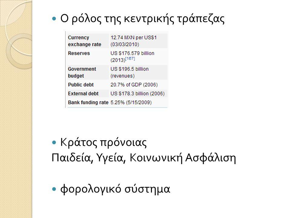 Ο ρόλος της κεντρικής τράπεζας Κράτος πρόνοιας Παιδεία, Υγεία, Κοινωνική Ασφάλιση φορολογικό σύστημα