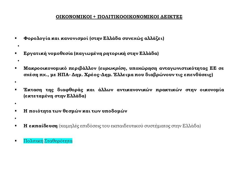 ΟΙΚΟΝΟΜΙΚΟΙ + ΠΟΛΙΤΙΚΟΟΙΚΟΝΟΜΙΚΟΙ ΔΕΙΚΤΕΣ  Φορολογία και κανονισμοί (στην Ελλάδα συνεχώς αλλάζει)  Εργατική νομοθεσία (παγιωμένη ρητορική στην Ελλάδα)  Μακροοικονομικό περιβάλλον ( ευρωκρίση, υποχώρηση ανταγωνιστικότητας ΕΕ σε σχέση πχ., με ΗΠΑ- Δημ.