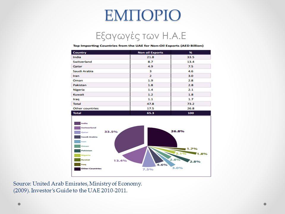 ΕΜΠΟΡΙΟ Εξαγωγές των Η.Α.Ε Source: United Arab Emirates, Ministry of Economy.