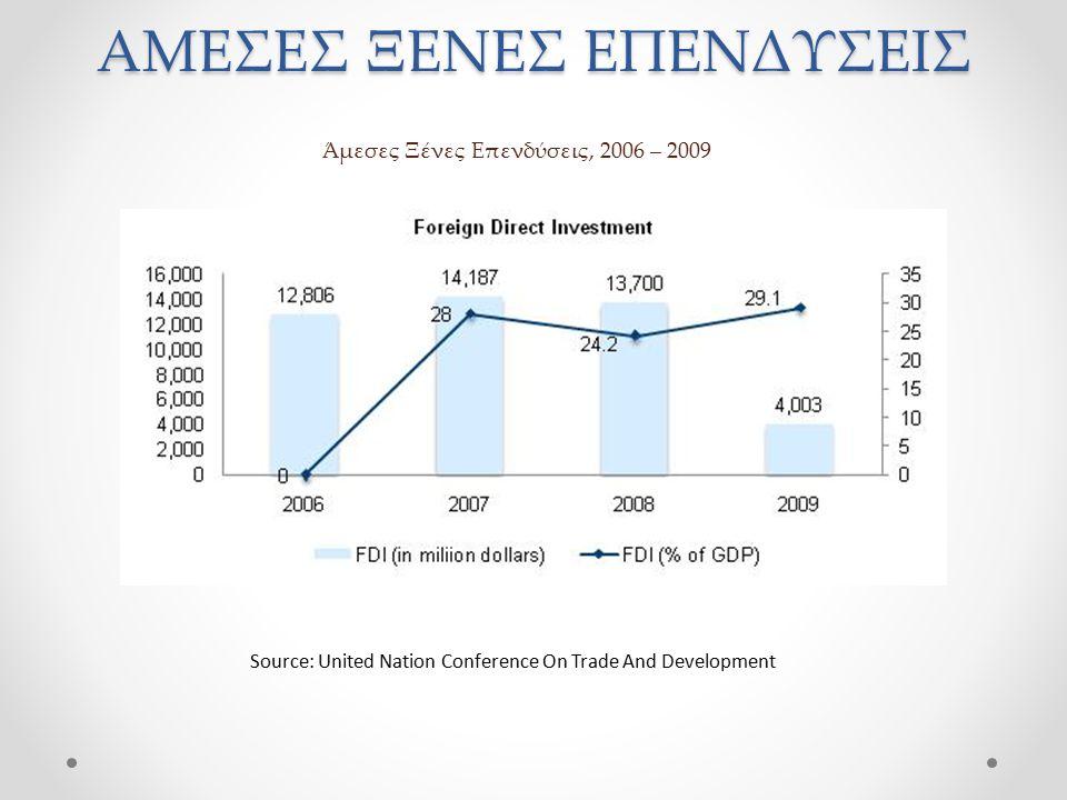 Άμεσες Ξένες Επενδύσεις, 2006 – 2009 Source: United Nation Conference On Trade And Development ΑΜΕΣΕΣ ΞΕΝΕΣ ΕΠΕΝΔΥΣΕΙΣ
