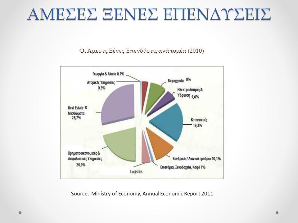 Οι Άμεσες Ξένες Επενδύσεις ανά τομέα (2010) Source: Ministry of Economy, Annual Economic Report 2011 ΑΜΕΣΕΣ ΞΕΝΕΣ ΕΠΕΝΔΥΣΕΙΣ