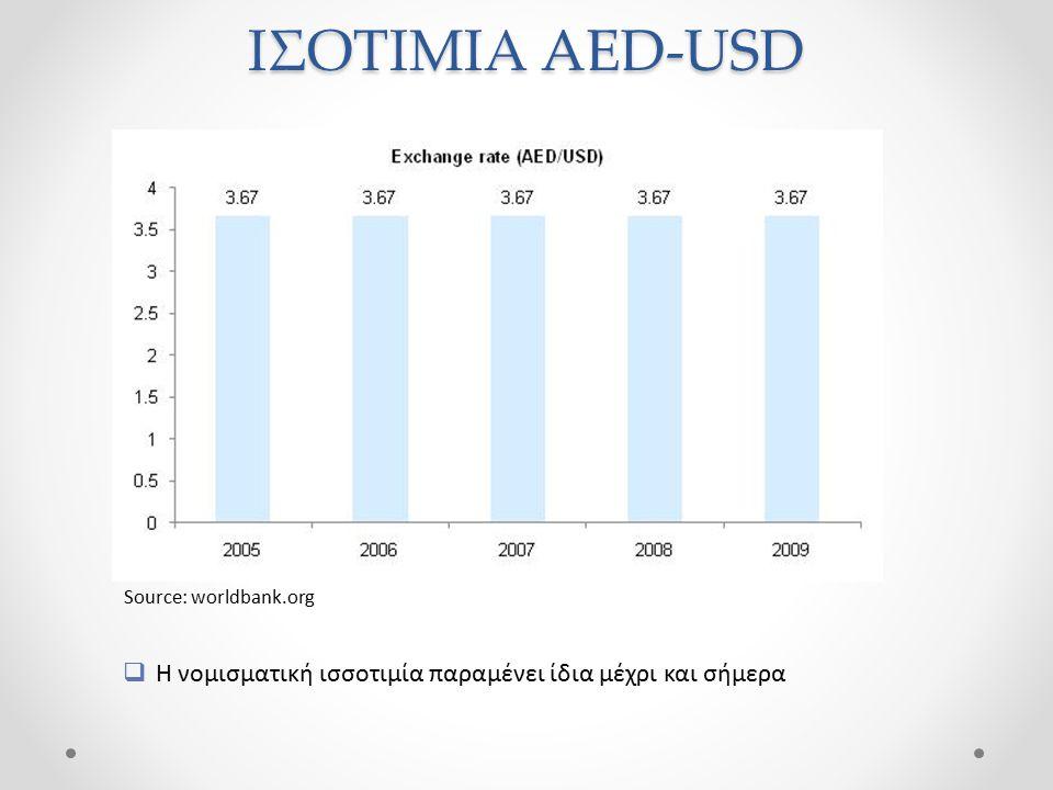 ΙΣΟΤΙΜΙΑ AED-USD  Η νομισματική ισσοτιμία παραμένει ίδια μέχρι και σήμερα Source: worldbank.org