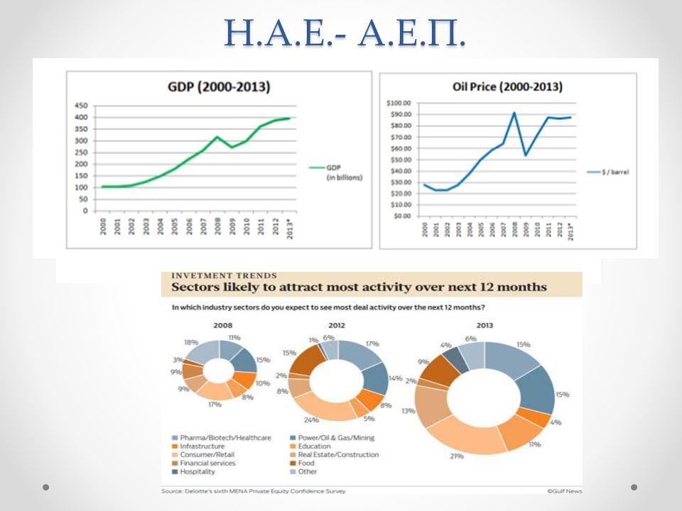 ΕΡΓΑΣΙΑ Πολιτικές της εργασίας Ντόπιος πληθυσμός μικρή συμμετοχή στο εργατικό δυναμικό της χώρας Κύριος τομέας απασχόλησης ο δημόσιος 10% των υπηκόων των ΗΑΕ παραιτείται κάθε χρόνο Ιδρυση οργανισµών, οι οποίοι προσπαθούν να αναπτύξουν τις δεξιότητες και τις ικανότητες των υπηκόων (Tanmia) Περίπου 800.000 νέες θέσεις εργασίας τον χρόνο από τις οποίες οι περισσότερες προέρχονται από τον ιδιωτικό τοµέα.