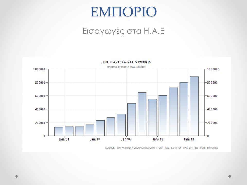 Εισαγωγές στα Η.Α.ΕΕΜΠΟΡΙΟ