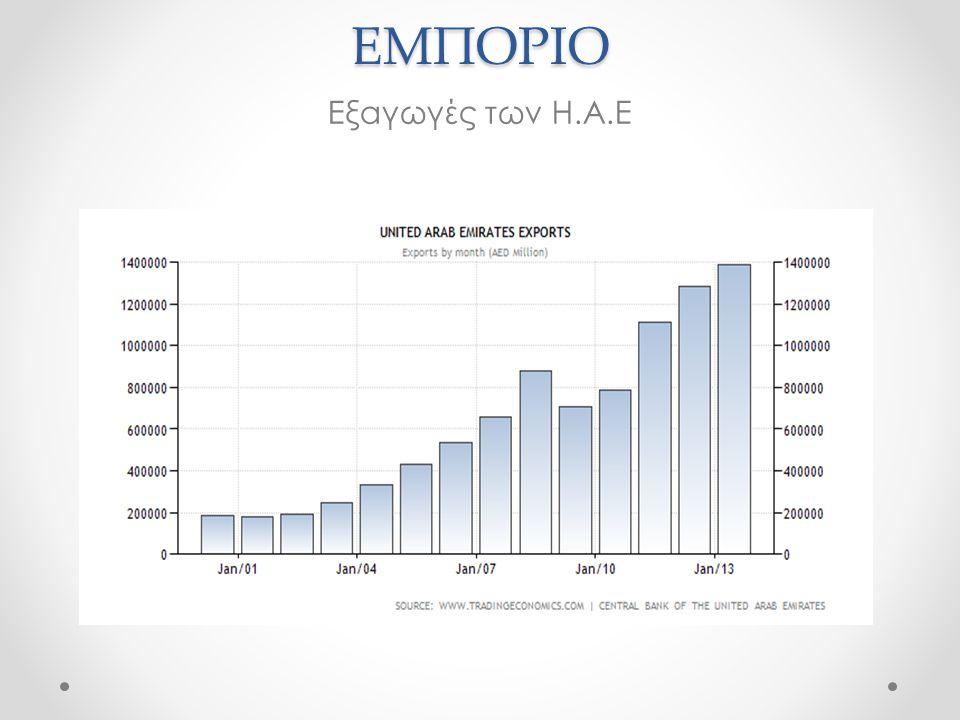 ΣΥΜΠΕΡΑΣΜΑΤΑ  Τα Ηνωμένα Αραβικά Εμιράτα με γρήγορους ρυθμούς εισέρχεται στην παγκόσμια αγορά.