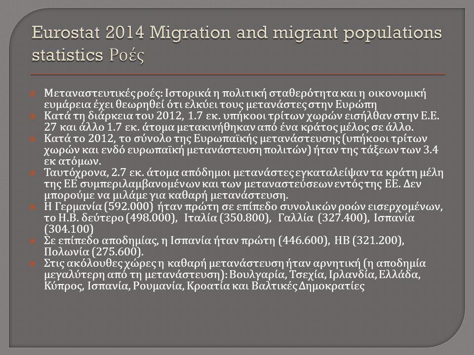  Μεταναστευτικές ροές : Ιστορικά η πολιτική σταθερότητα και η οικονομική ευμάρεια έχει θεωρηθεί ότι ελκύει τους μετανάστες στην Ευρώπη  Κατά τη διάρκεια του 2012, 1.7 εκ.