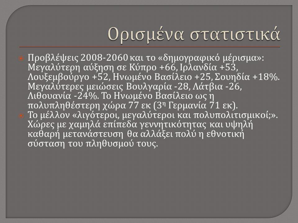  Προβλέψεις 2008-2060 και το « δημογραφικό μέρισμα »: Μεγαλύτερη αύξηση σε Κύπρο +66, Ιρλανδία +53, Λουξεμβούργο +52, Ηνωμένο Βασίλειο +25, Σουηδία +18%.