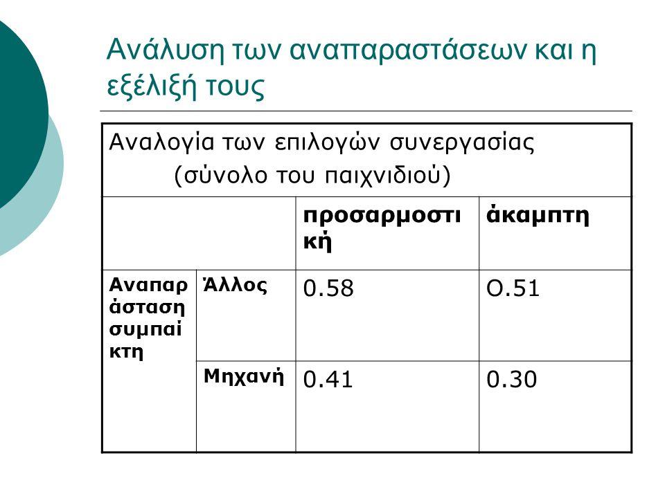 Ανάλυση των αναπαραστάσεων και η εξέλιξή τους Αναλογία των επιλογών συνεργασίας (σύνολο του παιχνιδιού) προσαρμοστι κή άκαμπτη Αναπαρ άσταση συμπαί κτη Άλλος 0.58Ο.51 Μηχανή 0.410.30