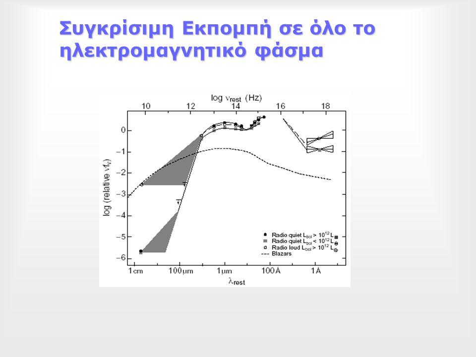 Συγκρίσιμη Εκπομπή σε όλο το ηλεκτρομαγνητικό φάσμα