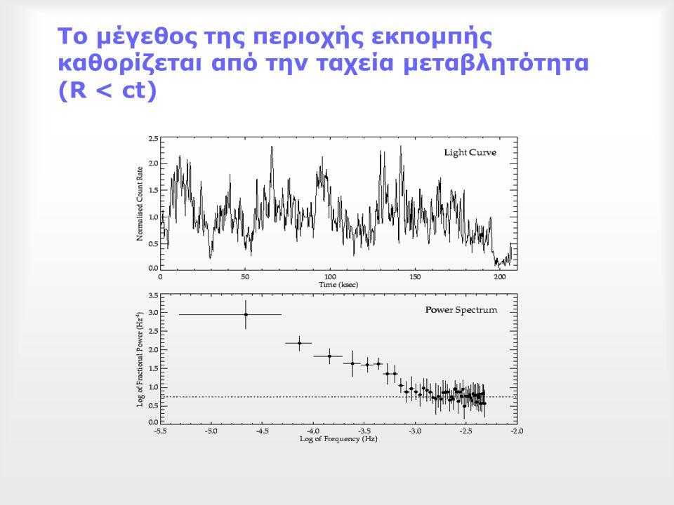 Το μέγεθος της περιοχής εκπομπής καθορίζεται από την ταχεία μεταβλητότητα (R < ct)