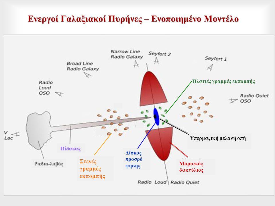 Ενεργοί Γαλαξιακοί Πυρήνες – Ενοποιημένο Μοντέλο Στενές γραμμές εκπομπής Πλατιές γραμμές εκπομπής Υπερμαζική μελανή οπή Δίσκος προσρό- φησης Μοριακός δακτύλιος Πίδακας Ραδιο-λοβός