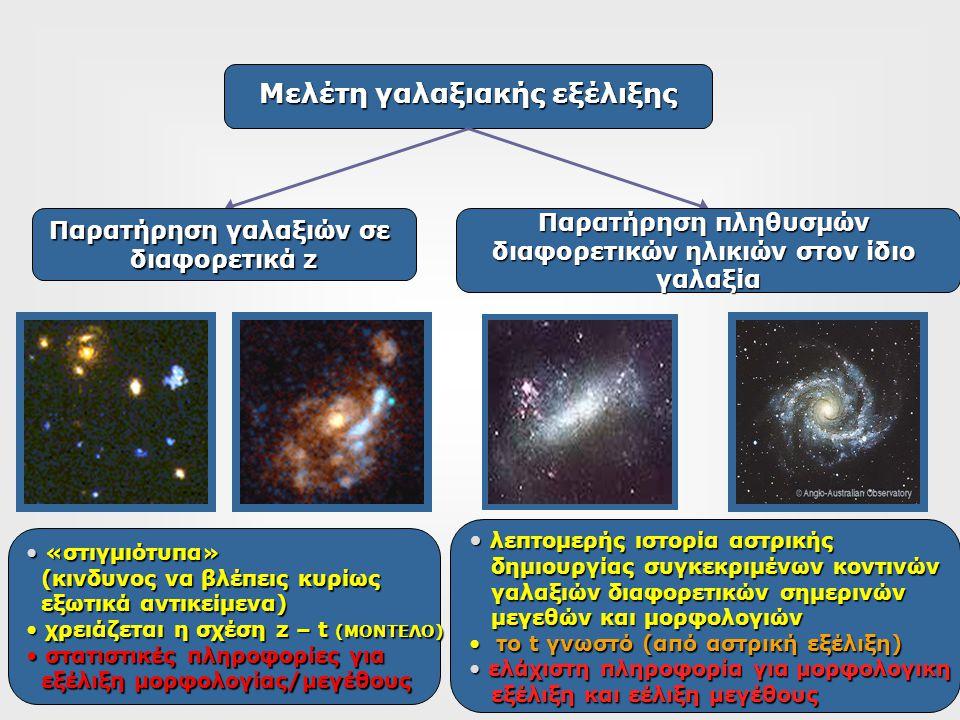 Μελέτη γαλαξιακής εξέλιξης Παρατήρηση γαλαξιών σε διαφορετικά z Παρατήρηση πληθυσμών διαφορετικών ηλικιών στον ίδιο γαλαξία «στιγμιότυπα» «στιγμιότυπα» (κινδυνος να βλέπεις κυρίως (κινδυνος να βλέπεις κυρίως εξωτικά αντικείμενα) εξωτικά αντικείμενα) χρειάζεται η σχέση z – t (ΜΟΝΤΕΛΟ) χρειάζεται η σχέση z – t (ΜΟΝΤΕΛΟ) στατιστικές πληροφορίες για στατιστικές πληροφορίες για εξέλιξη μορφολογίας/μεγέθους εξέλιξη μορφολογίας/μεγέθους λεπτομερής ιστορία αστρικής λεπτομερής ιστορία αστρικής δημιουργίας συγκεκριμένων κοντινών δημιουργίας συγκεκριμένων κοντινών γαλαξιών διαφορετικών σημερινών γαλαξιών διαφορετικών σημερινών μεγεθών και μορφολογιών μεγεθών και μορφολογιών το t γνωστό (από αστρική εξέλιξη) το t γνωστό (από αστρική εξέλιξη) ελάχιστη πληροφορία για μορφολογικη ελάχιστη πληροφορία για μορφολογικη εξέλιξη και εέλιξη μεγέθους εξέλιξη και εέλιξη μεγέθους