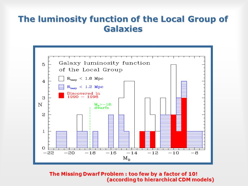 The luminosity function of the Local Group of Galaxies The Missing Dwarf Problem : too few by a factor of 10.