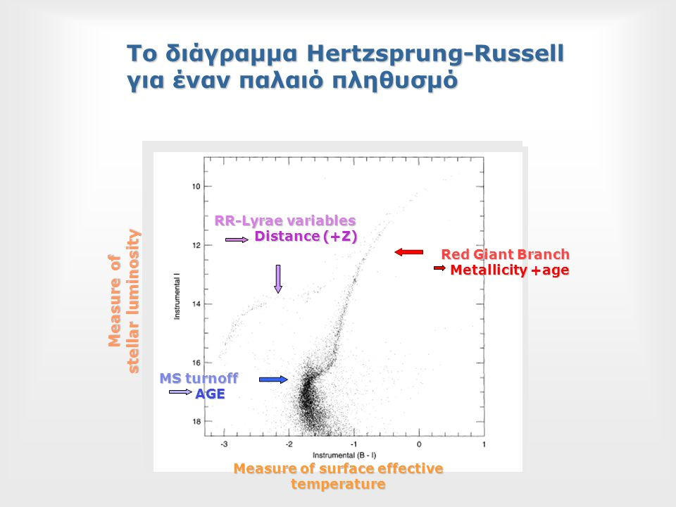 To διάγραμμα Hertzsprung-Russell για έναν παλαιό πληθυσμό Measure of stellar luminosity Measure of surface effective temperature MS turnoff AGE AGE Red Giant Branch Metallicity +age Metallicity +age RR-Lyrae variables Distance (+Z) Distance (+Z)