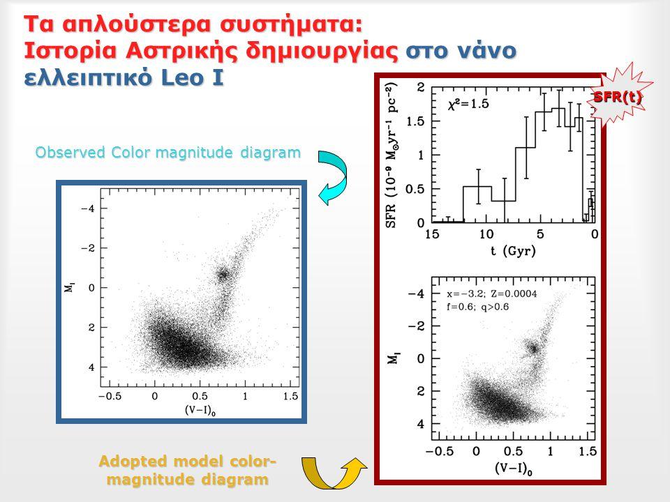 Τα απλούστερα συστήματα: Ιστορία Αστρικής δημιουργίας στο νάνο ελλειπτικό Leo I Adopted model color- magnitude diagram Observed Color magnitude diagram SFR(t)