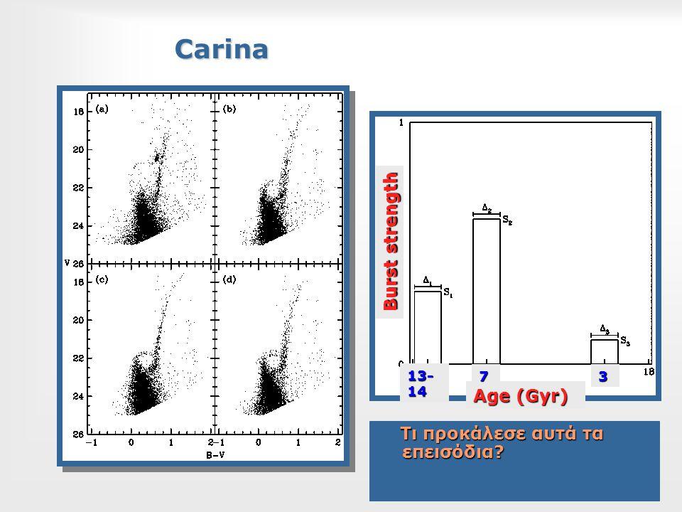 Carina Τι προκάλεσε αυτά τα επεισόδια? Τι προκάλεσε αυτά τα επεισόδια? Age (Gyr) Burst strength 13- 14 73