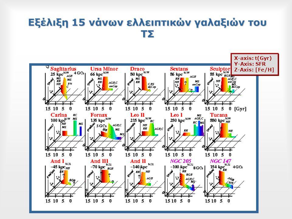 Εξέλιξη 15 νάνων ελλειπτικών γαλαξιών του ΤΣ X-axis: t(Gyr) Y-Axis: SFR Z-Axis: [Fe/H]