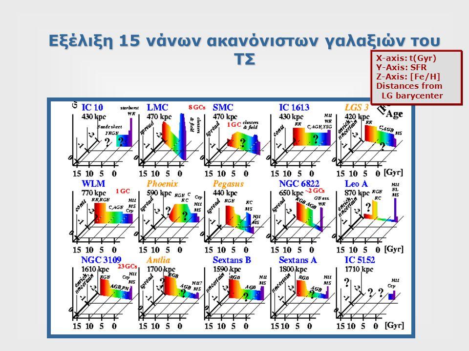 X-axis: t(Gyr) Y-Axis: SFR Z-Axis: [Fe/H] Distances from LG barycenter Εξέλιξη 15 νάνων ακανόνιστων γαλαξιών του ΤΣ