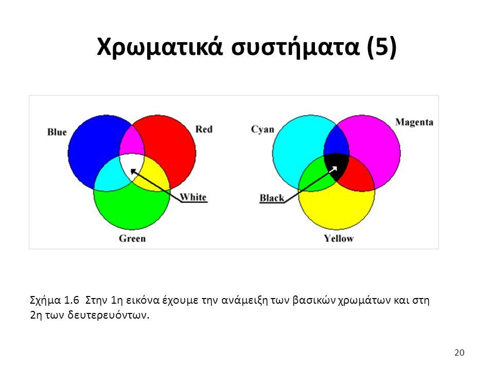 Σχήμα 1.6 Στην 1η εικόνα έχουμε την ανάμειξη των βασικών χρωμάτων και στη 2η των δευτερευόντων.