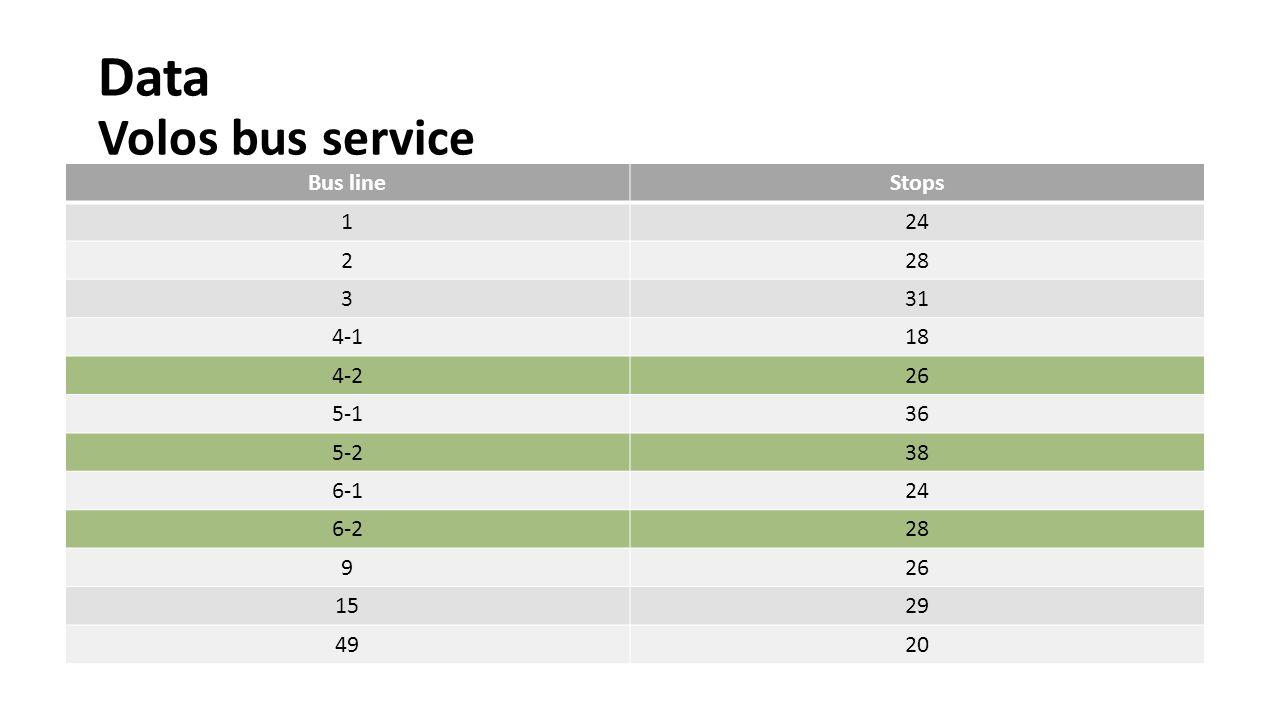 Data Train Train line# Stops# itineraries per day Volos- Larissa712- 9 Palaeofarsalos- Kalambaka75 Palaeofarsalos- Larissa210