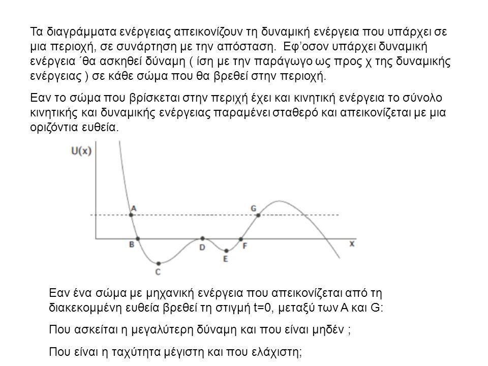 Τα διαγράμματα ενέργειας απεικονίζουν τη δυναμική ενέργεια που υπάρχει σε μια περιοχή, σε συνάρτηση με την απόσταση. Εφ'οσον υπάρχει δυναμική ενέργεια