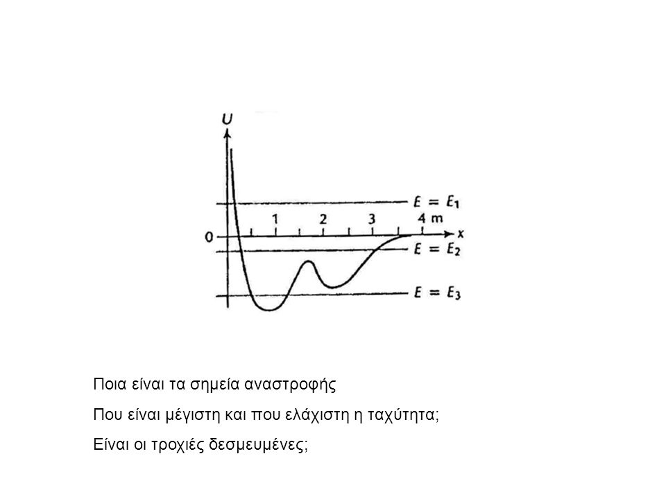 Ποια είναι τα σημεία αναστροφής Που είναι μέγιστη και που ελάχιστη η ταχύτητα; Είναι οι τροχιές δεσμευμένες;