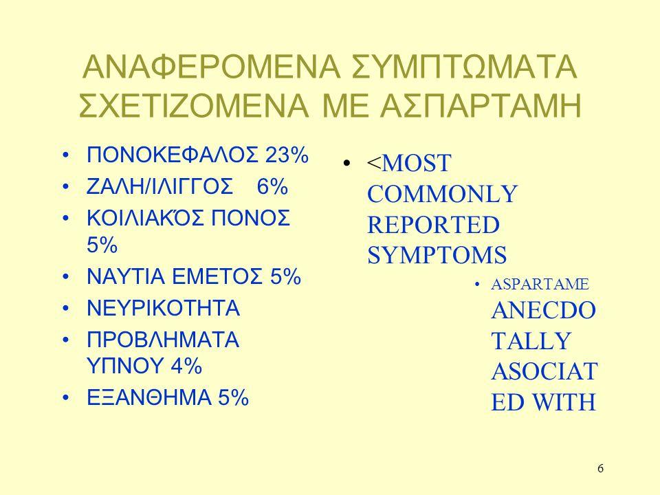 6 ΑΝΑΦΕΡΟΜΕΝΑ ΣΥΜΠΤΩΜΑΤΑ ΣΧΕΤΙΖΟΜΕΝΑ ΜΕ ΑΣΠΑΡΤΑΜΗ ΠΟΝΟΚΕΦΑΛΟΣ 23% ΖΑΛΗ/ΙΛΙΓΓΟΣ 6% ΚΟΙΛΙΑΚΌΣ ΠΟΝΟΣ 5% ΝΑΥΤΙΑ ΕΜΕΤΟΣ 5% ΝΕΥΡΙΚΟΤΗΤΑ ΠΡΟΒΛΗΜΑΤΑ ΥΠΝΟΥ 4% ΕΞΑΝΘΗΜΑ 5% <MOST COMMONLY REPORTED SYMPTOMS ASPARTAME ANECDO TALLY ASOCIAT ED WITH