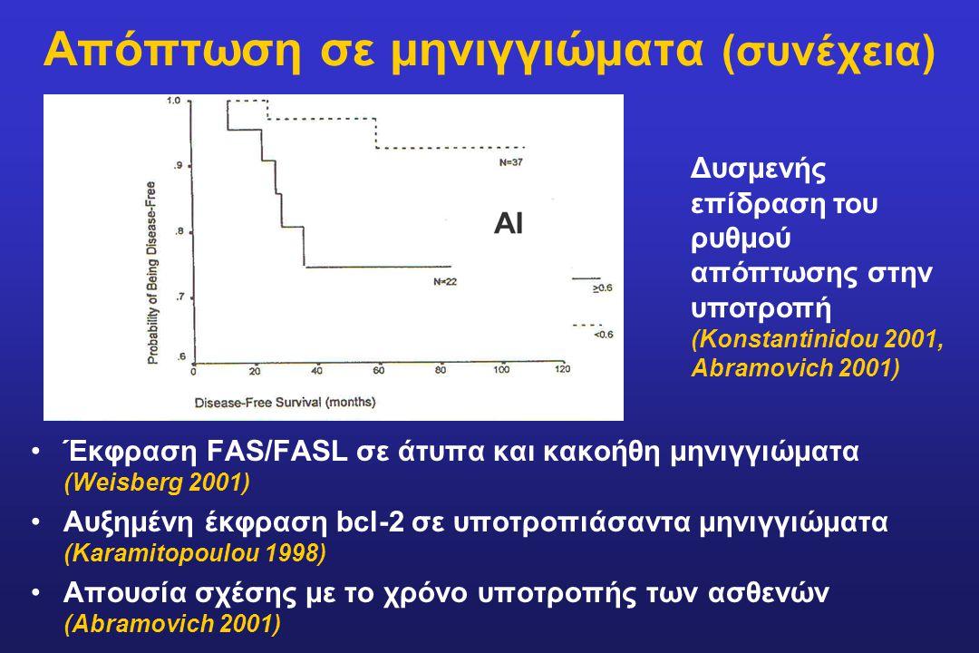 Απόπτωση σε μηνιγγιώματα (συνέχεια) Έκφραση FAS/FASL σε άτυπα και κακοήθη μηνιγγιώματα (Weisberg 2001) Αυξημένη έκφραση bcl-2 σε υποτροπιάσαντα μηνιγγ