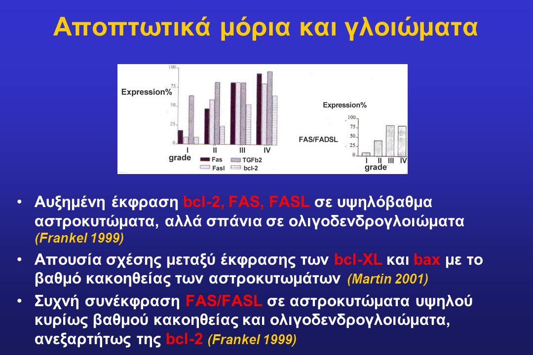 Αποπτωτικά μόρια και γλοιώματα Αυξημένη έκφραση bcl-2, FAS, FASL σε υψηλόβαθμα αστροκυτώματα, αλλά σπάνια σε ολιγοδενδρογλοιώματα (Frankel 1999) Απουσ