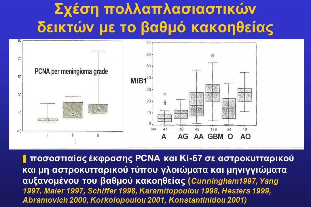 Ρόλος του ρυθμού απόπτωσης στα γλοιώματα Ο αποπτωτκός δείκτης αυξάνει παράλληλα με το βαθμό κακοηθείας και το ρυθμό πολλ/σμού στα αστροκυτώματα (Κordek 1996, Ηeesters 1999, Κοrkolopoulou 2001, Hara 2001, Schiffer 2001) Πέριξ των εστιών νεκρώσεως ο αποπτωτικός δείκτης υπερβαίνει το μιτωτικό δείκτη (Schiffer 2001) Απουσία σχέσης μεταξύ έκφρασης ΤοποΙΙα και ρυθμού απόπτωσης στα ολιγοδενδρογλοιώματα (Miettinen 2000)
