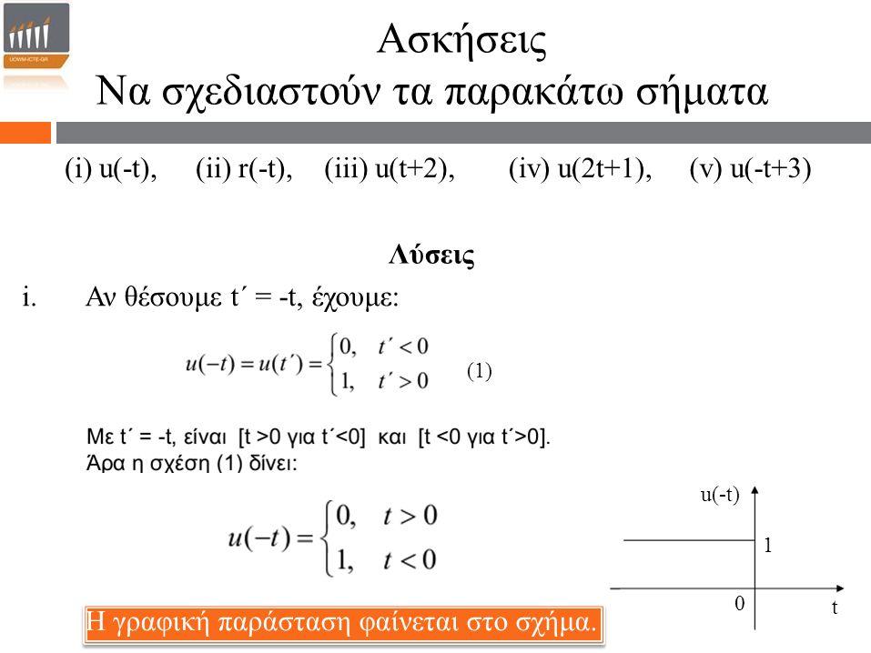 Να σχεδιαστούν τα παρακάτω σήματα Λύσεις i.Αν θέσουμε t΄ = -t, έχουμε: (i) u(-t),(ii) r(-t),(iii) u(t+2),(iv) u(2t+1),(v) u(-t+3) (1) Η γραφική παράστ