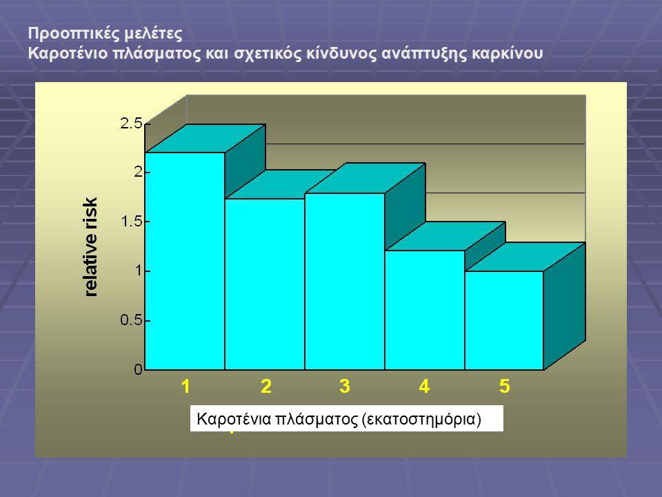 Προοπτικές μελέτες Καροτένιο πλάσματος και σχετικός κίνδυνος ανάπτυξης καρκίνου Καροτένια πλάσματος (εκατοστημόρια)