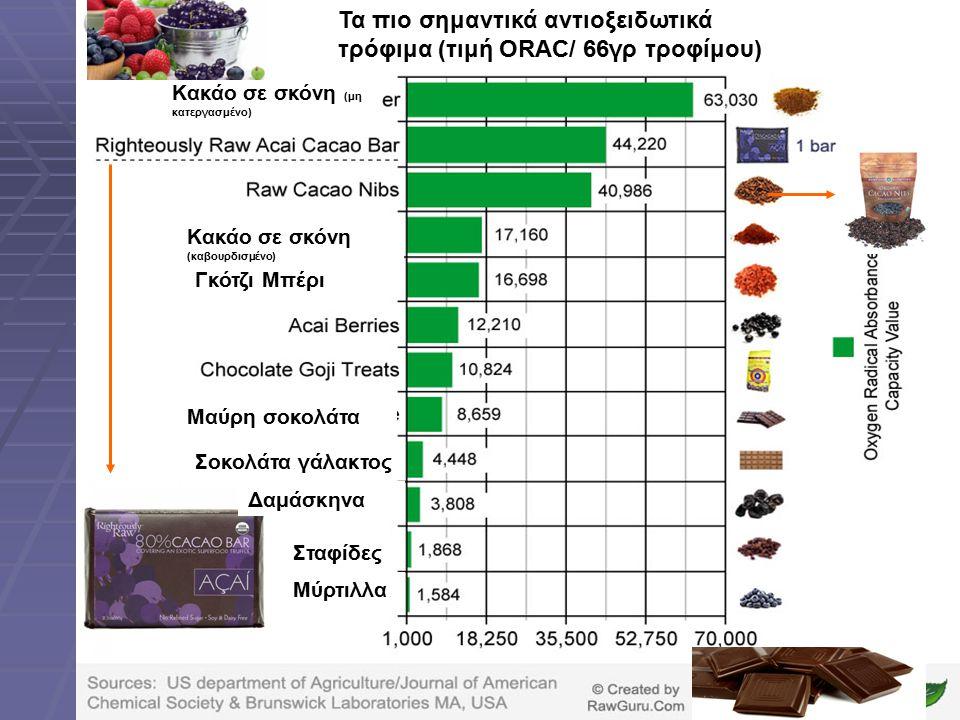 Τα πιο σημαντικά αντιοξειδωτικά τρόφιμα (τιμή ORAC/ 66γρ τροφίμου) Κακάο σε σκόνη (μη κατεργασμένο) Κακάο σε σκόνη (καβουρδισμένο) Γκότζι Μπέρι Μαύρη σοκολάτα Σοκολάτα γάλακτος Δαμάσκηνα Σταφίδες Μύρτιλλα
