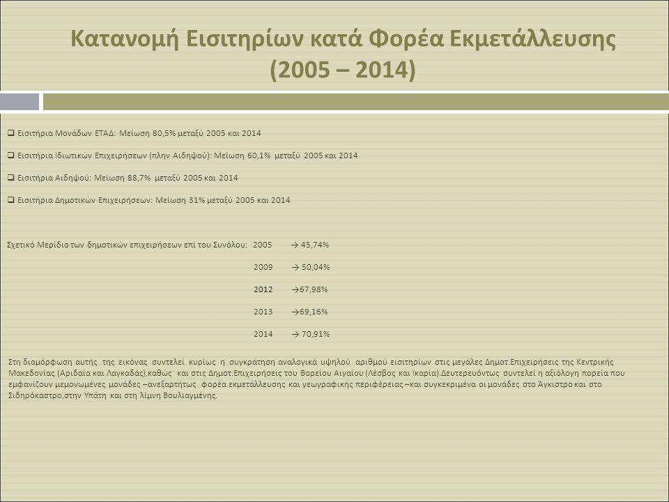  Εισιτήρια Μονάδων ΕΤΑΔ: Μείωση 80,5% μεταξύ 2005 και 2014  Εισιτήρια Ιδιωτικών Επιχειρήσεων (πλην Αιδηψού): Μείωση 60,1% μεταξύ 2005 και 2014  Εισ